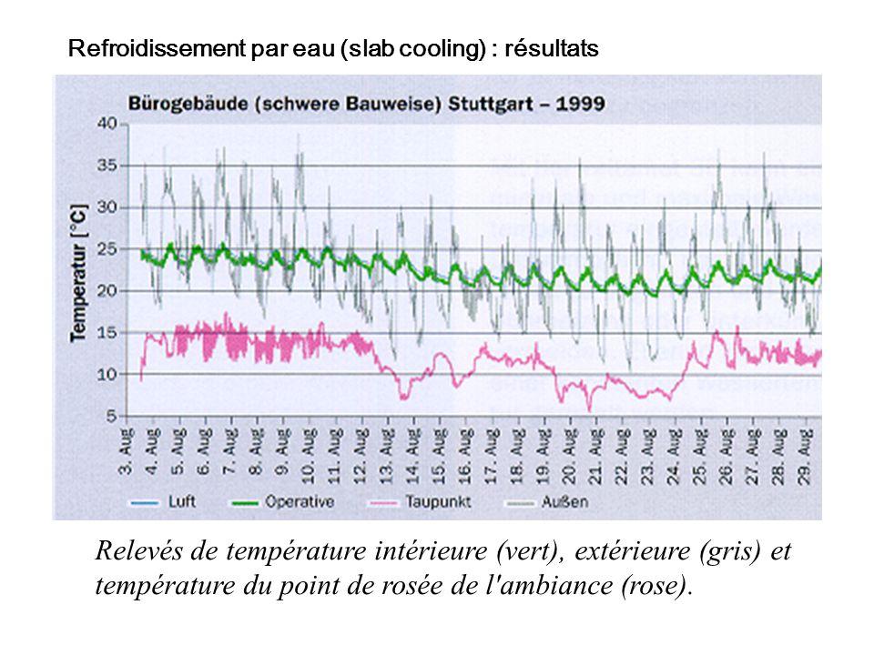 Relevés de température intérieure (vert), extérieure (gris) et température du point de rosée de l'ambiance (rose). Refroidissement par eau (slab cooli