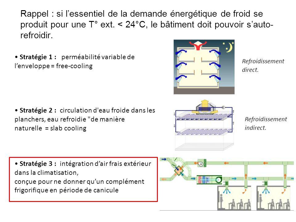 Refroidissement direct. Rappel : si lessentiel de la demande énergétique de froid se produit pour une T° ext. < 24°C, le bâtiment doit pouvoir sauto-