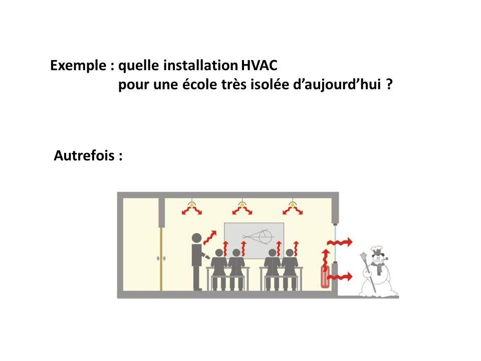 Autrefois : Exemple : quelle installation HVAC pour une école très isolée daujourdhui ?