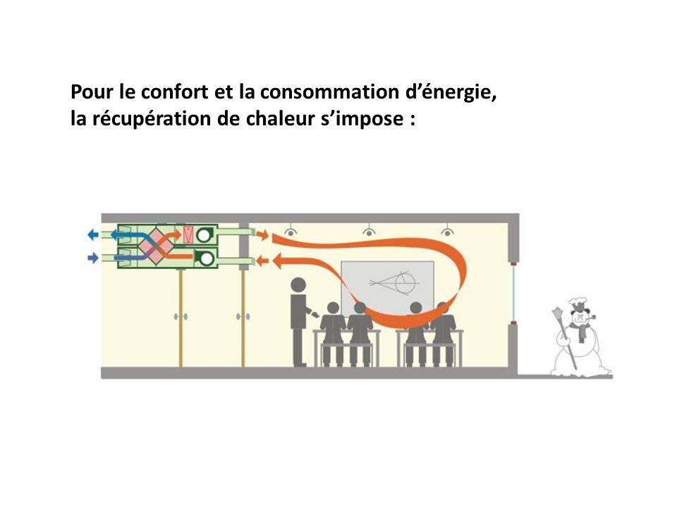 Pour le confort et la consommation dénergie, la récupération de chaleur simpose :