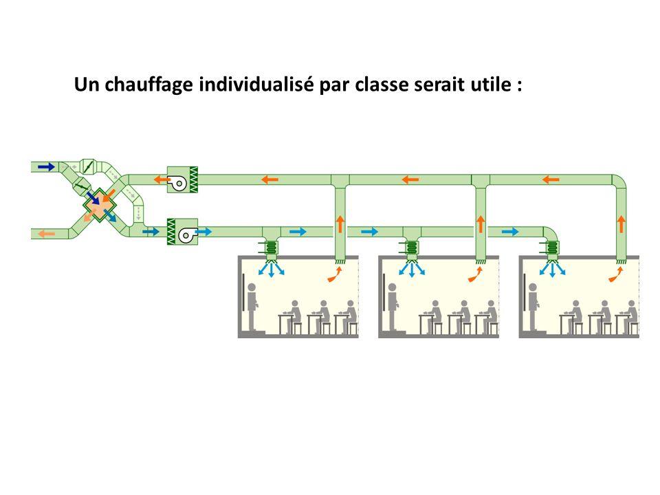 Un chauffage individualisé par classe serait utile :
