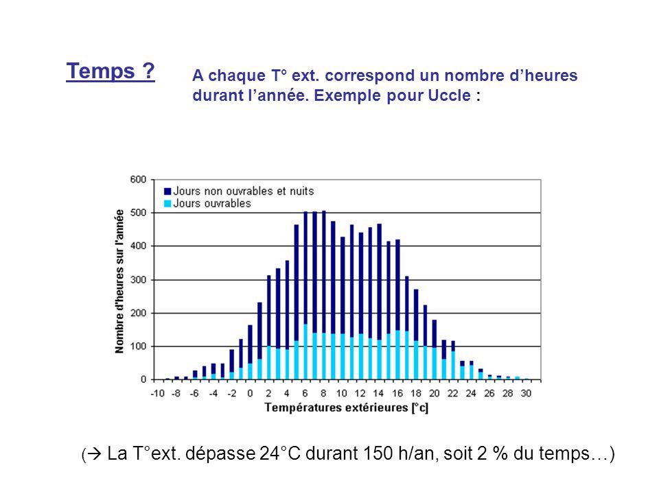 Temps ? ( La T°ext. dépasse 24°C durant 150 h/an, soit 2 % du temps…) A chaque T° ext. correspond un nombre dheures durant lannée. Exemple pour Uccle
