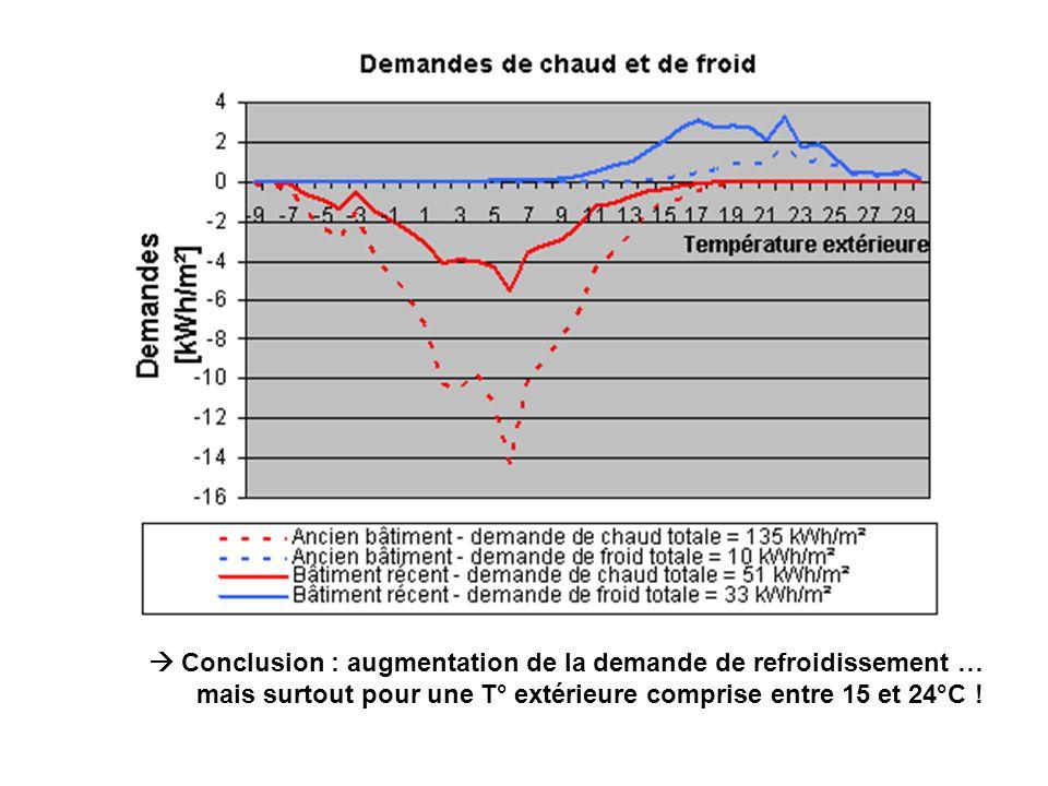 Il y na pas de free cooling de nuit sans inertie dans les parois pour réaliser un stockage thermique entre la nuit et le jour .