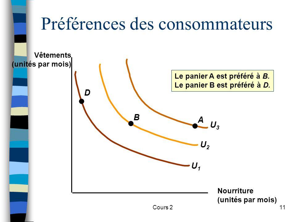 Cours 211 U2U2 U3U3 Préférences des consommateurs U1U1 A B D Le panier A est préféré à B. Le panier B est préféré à D. Vêtements (unités par mois) Nou