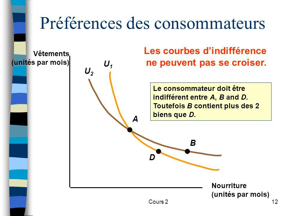Cours 212 U1U1 U2U2 Préférences des consommateurs A D B Le consommateur doit être indifférent entre A, B and D. Toutefois B contient plus des 2 biens
