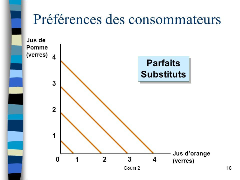 Cours 218 Préférences des consommateurs Jus dorange (verres) Jus de Pomme (verres) 2341 1 2 3 4 0 Parfaits Substituts Parfaits Substituts