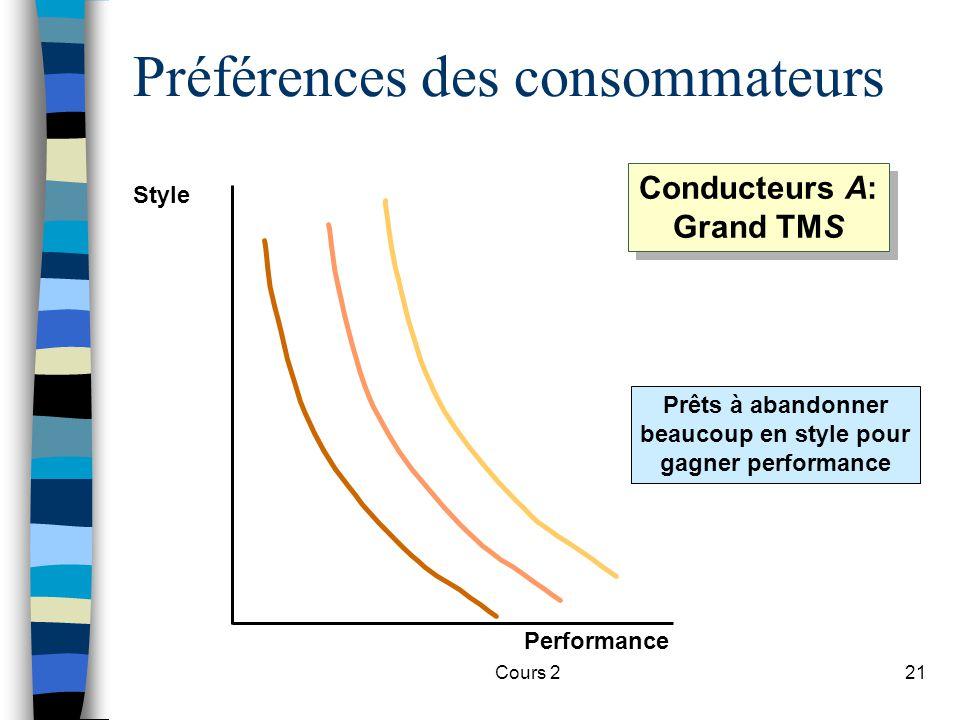 Cours 221 Préférences des consommateurs Prêts à abandonner beaucoup en style pour gagner performance Style Performance Conducteurs A: Grand TMS Conduc