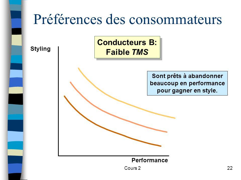 Cours 222 Préférences des consommateurs Sont prêts à abandonner beaucoup en performance pour gagner en style. Styling Performance Conducteurs B: Faibl