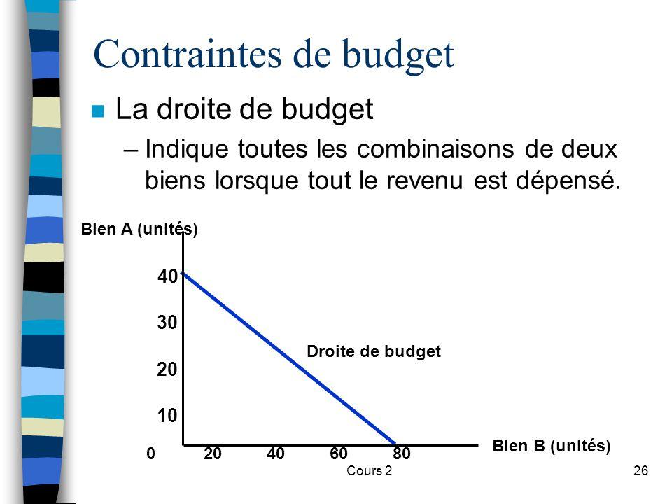 Cours 226 Contraintes de budget n La droite de budget –Indique toutes les combinaisons de deux biens lorsque tout le revenu est dépensé. 40608020 40 B