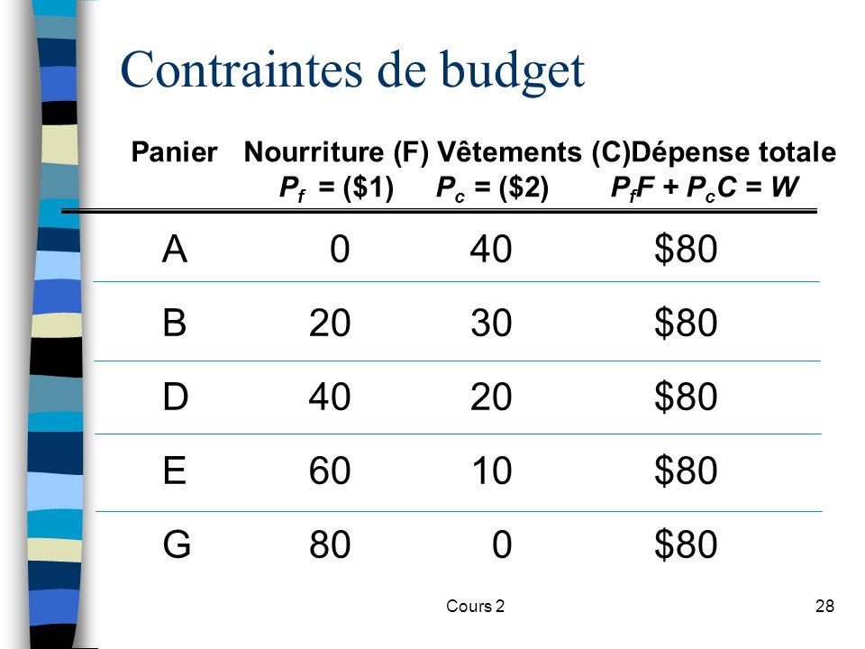 Cours 228 Contraintes de budget A040$80 B2030$80 D4020$80 E6010$80 G800$80 PanierNourriture (F) Vêtements (C)Dépense totale P f = ($1)P c = ($2)P f F
