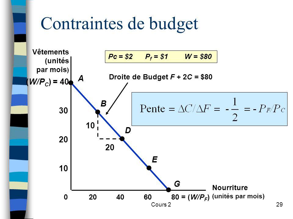 Cours 229 Droite de Budget F + 2C = $80 10 20 (W/P C ) = 40 Contraintes de budget Nourriture (unités par mois) 406080 = (W/P F )20 10 20 30 0 A B D E