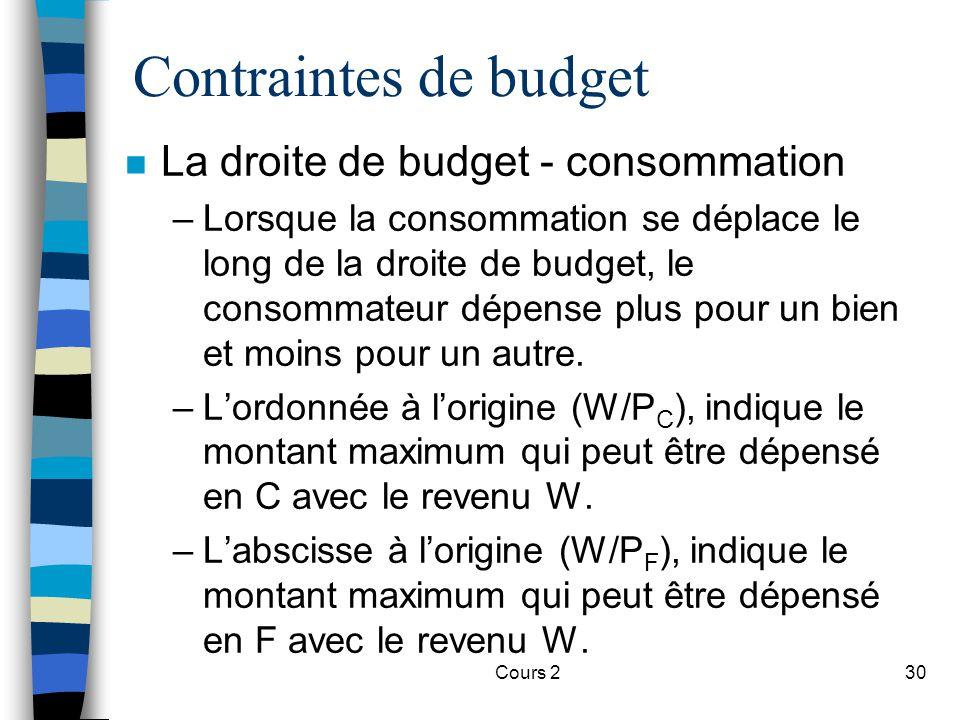Cours 230 Contraintes de budget n La droite de budget - consommation –Lorsque la consommation se déplace le long de la droite de budget, le consommate