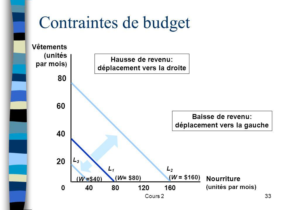 Cours 233 Contraintes de budget 8012016040 20 40 60 80 0 (W= $80) L1L1 Hausse de revenu: déplacement vers la droite (W = $160) L2L2 L3L3 (W =$40) Bais