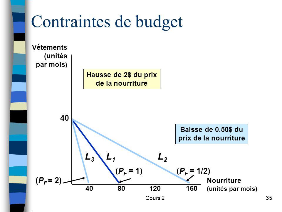 Cours 235 Contraintes de budget 8012016040 (P F = 1) L1L1 Hausse de 2$ du prix de la nourriture L3L3 (P F = 2) (P F = 1/2) L2L2 Baisse de 0.50$ du pri