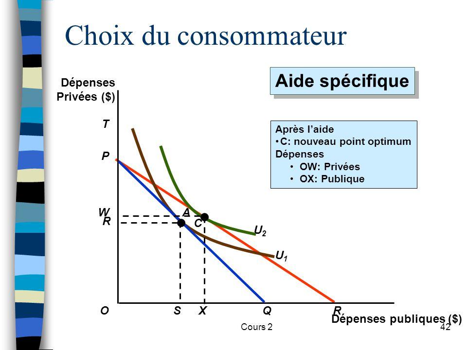 Cours 242 P R U2U2 T U1U1 Choix du consommateur OQS R Après laide C: nouveau point optimum Dépenses OW: Privées OX: Publique C X WA Dépenses publiques