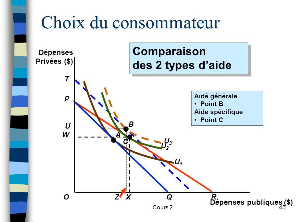 Cours 243 T U3U3 U1U1 Aidé générale Point B Aide spécifique Point C W X Choix du consommateur Comparaison des 2 types daide Comparaison des 2 types da