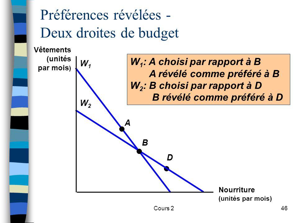 Cours 246 D Préférences révélées - Deux droites de budget W1W1 W2W2 B A W 1 : A choisi par rapport à B A révélé comme préféré à B W 2 : B choisi par r