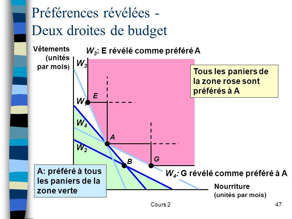 Cours 247 Tous les paniers de la zone rose sont préférés à A Préférences révélées - Deux droites de budget W1W1 W2W2 W3W3 W4W4 A: préféré à tous les p