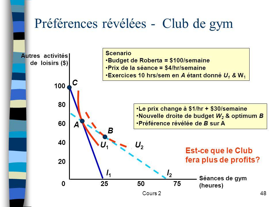 Cours 248 Séances de gym (heures) Préférences révélées - Club de gym Autres activités de loisirs ($) 0 255075 20 40 60 80 100 l1l1 C l2l2 U2U2 B Le pr
