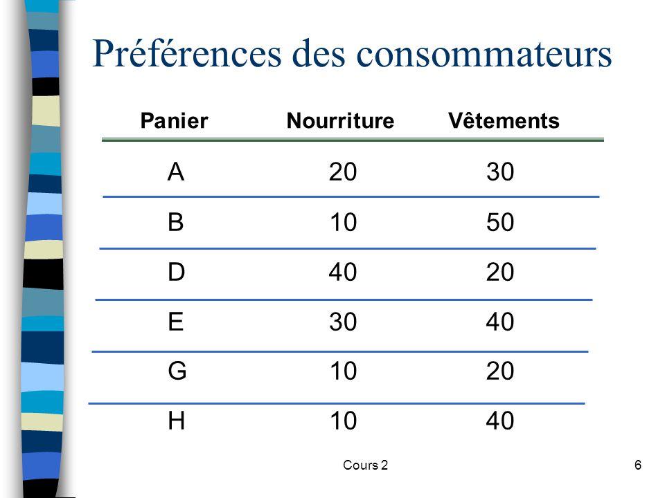 Cours 247 Tous les paniers de la zone rose sont préférés à A Préférences révélées - Deux droites de budget W1W1 W2W2 W3W3 W4W4 A: préféré à tous les paniers de la zone verte E B A G W 3 : E révélé comme préféré A W 4 : G révélé comme préféré à A Nourriture (unités par mois) Vêtements (unités par mois )