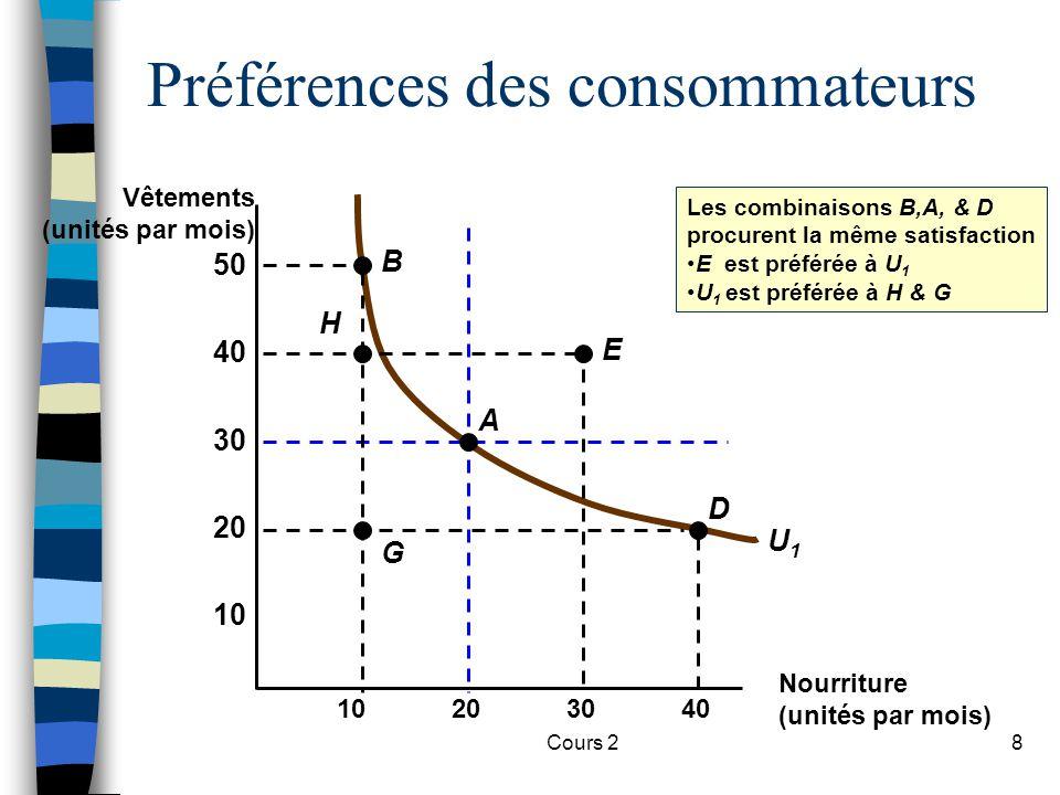 Cours 28 U1U1 Les combinaisons B,A, & D procurent la même satisfaction E est préférée à U 1 U 1 est préférée à H & G Préférences des consommateurs Nou