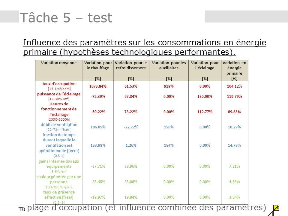 10 Tâche 5 – test Influence des paramètres sur les consommations en énergie primaire (hypothèses technologiques performantes).