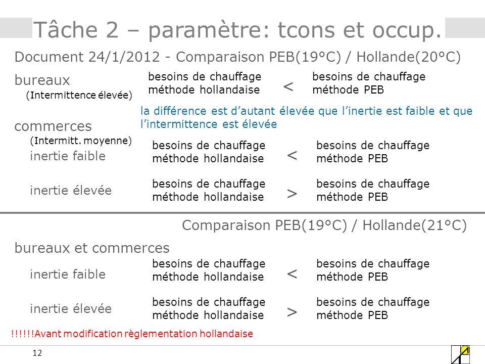 12 Document 24/1/2012 - Comparaison PEB(19°C) / Hollande(20°C) Tâche 2 – paramètre: tcons et occup.