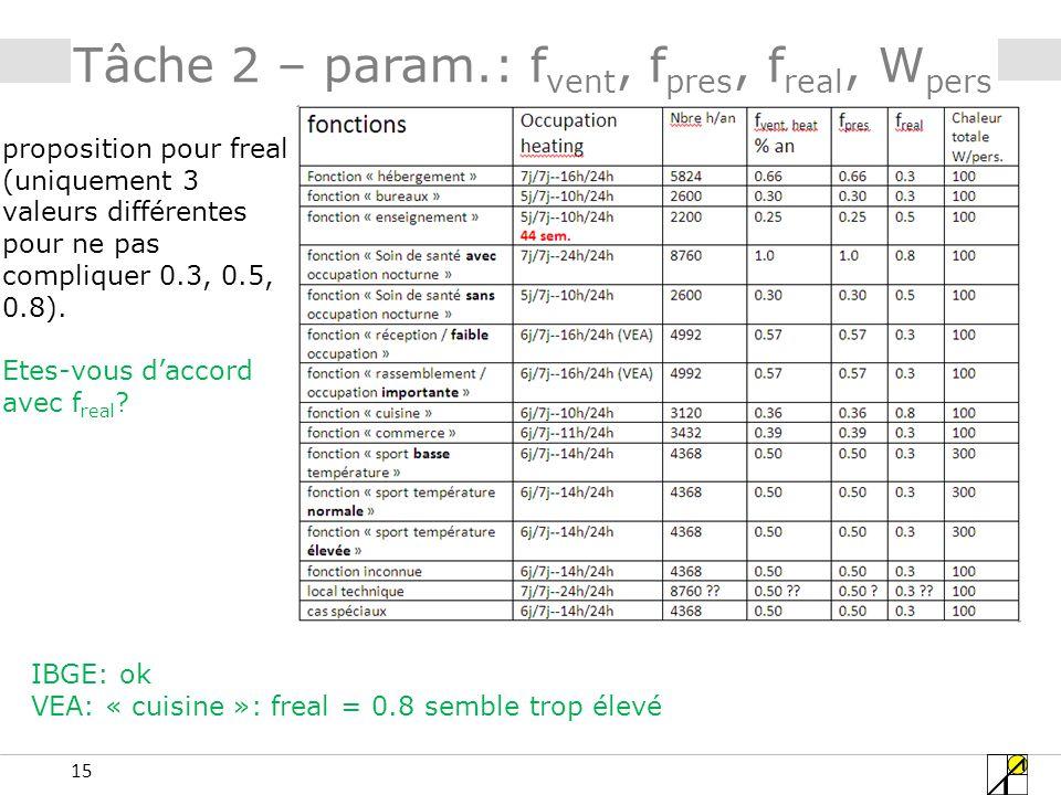 15 Tâche 2 – param.: f vent, f pres, f real, W pers proposition pour freal (uniquement 3 valeurs différentes pour ne pas compliquer 0.3, 0.5, 0.8).