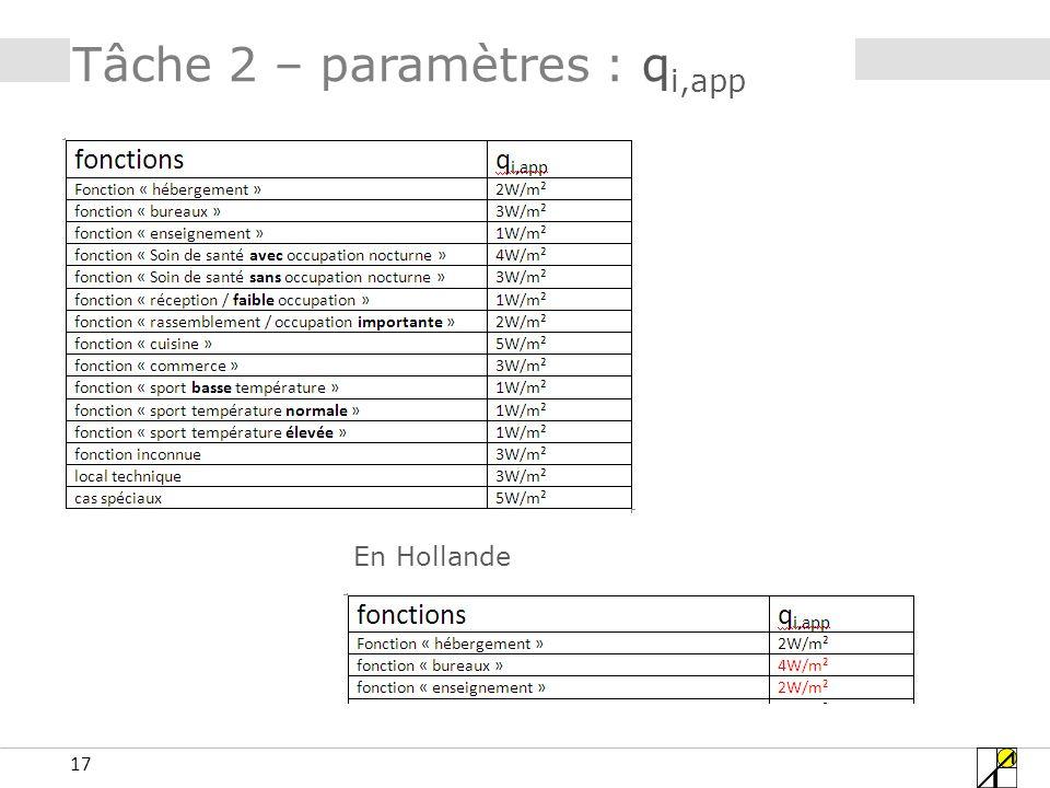 17 Tâche 2 – paramètres : q i,app En Hollande