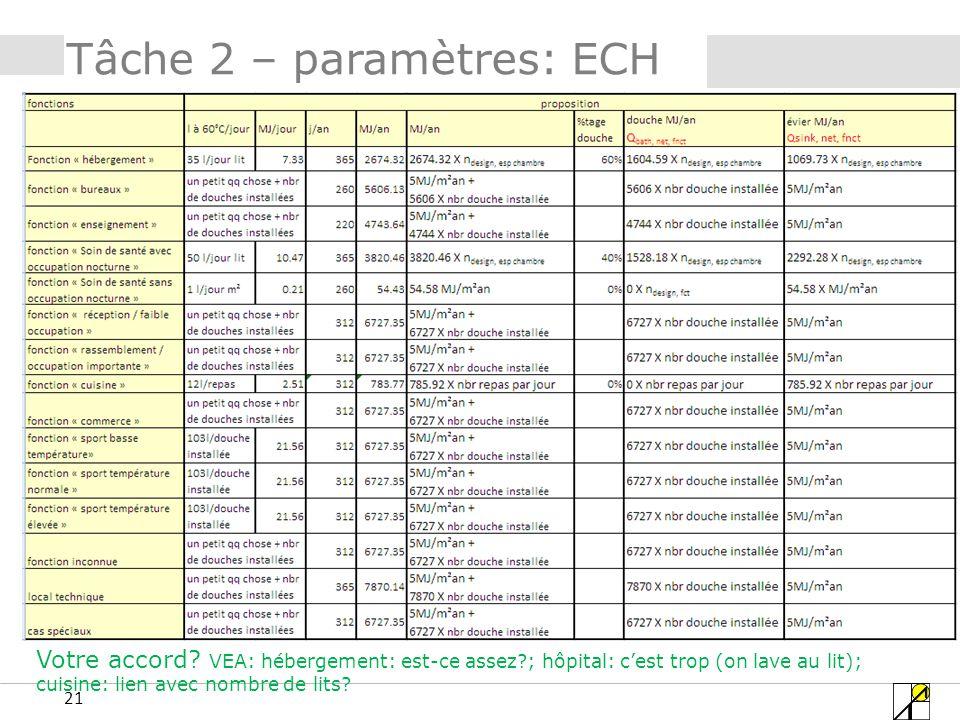 21 Tâche 2 – paramètres: ECH Votre accord.
