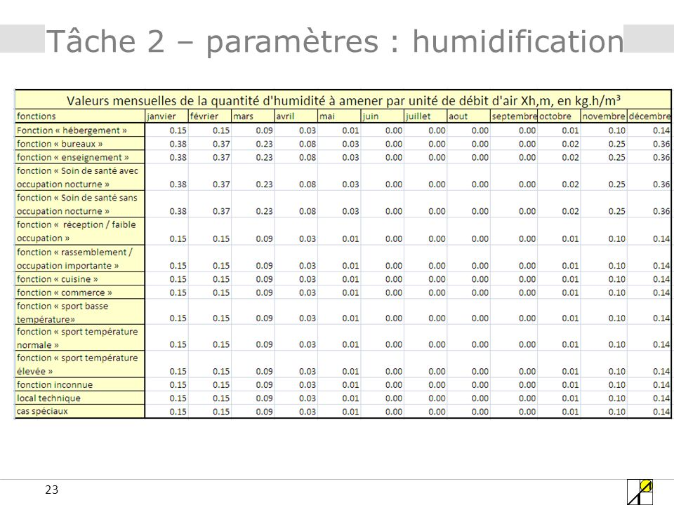 23 Tâche 2 – paramètres : humidification