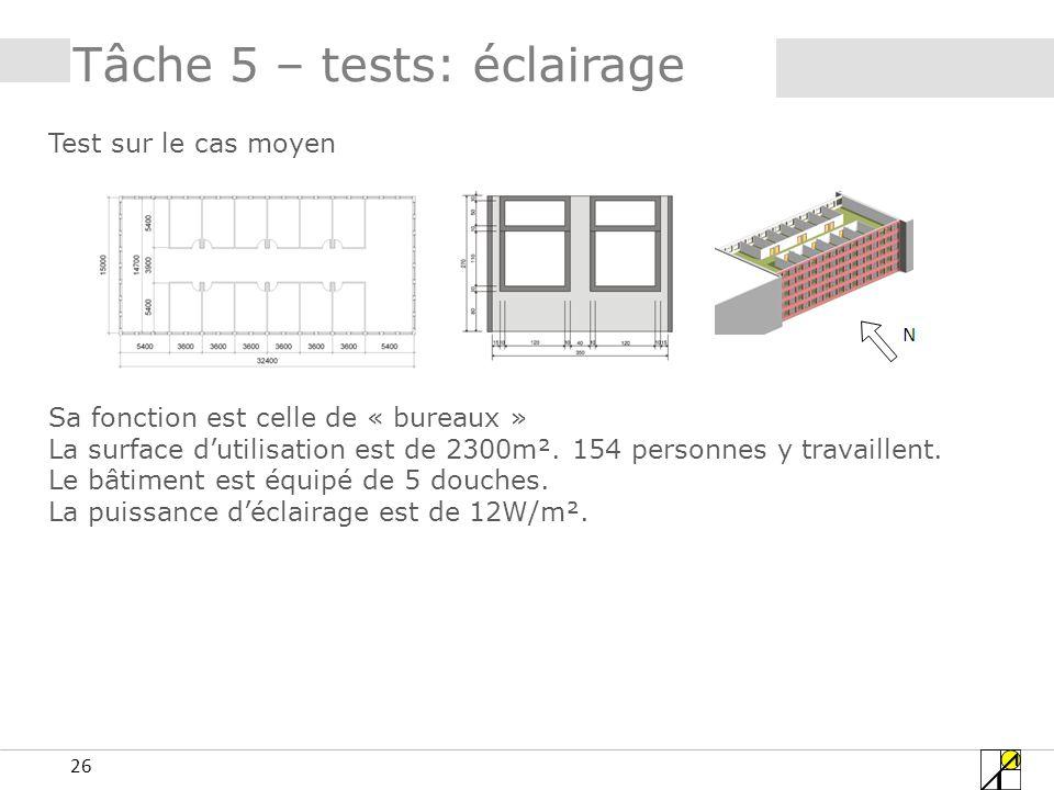 26 Tâche 5 – tests: éclairage Test sur le cas moyen Sa fonction est celle de « bureaux » La surface dutilisation est de 2300m².