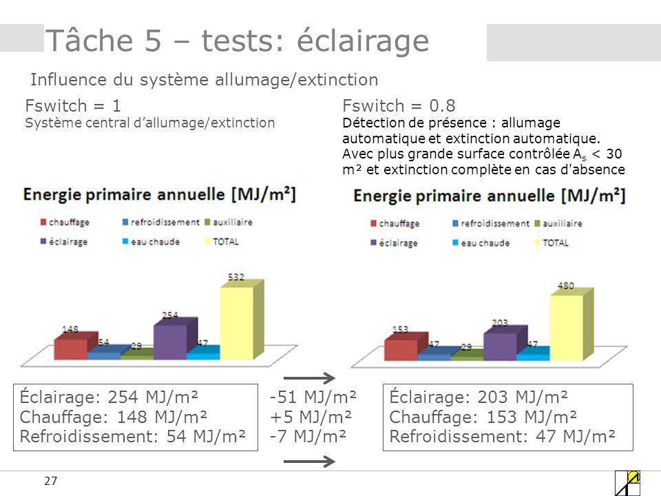 27 Tâche 5 – tests: éclairage Influence du système allumage/extinction Fswitch = 1 Système central dallumage/extinction Fswitch = 0.8 Détection de présence : allumage automatique et extinction automatique.