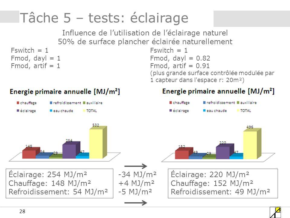 28 Tâche 5 – tests: éclairage Influence de lutilisation de léclairage naturel 50% de surface plancher éclairée naturellement Fswitch = 1 Fmod, dayl = 1 Fmod, artif = 1 Fswitch = 1 Fmod, dayl = 0.82 Fmod, artif = 0.91 (plus grande surface contrôlée modulée par 1 capteur dans l espace r: 20m²) Éclairage: 254 MJ/m² Chauffage: 148 MJ/m² Refroidissement: 54 MJ/m² Éclairage: 220 MJ/m² Chauffage: 152 MJ/m² Refroidissement: 49 MJ/m² -34 MJ/m² +4 MJ/m² -5 MJ/m²