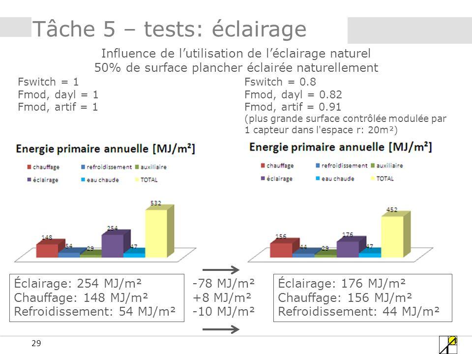 29 Tâche 5 – tests: éclairage Influence de lutilisation de léclairage naturel 50% de surface plancher éclairée naturellement Fswitch = 1 Fmod, dayl = 1 Fmod, artif = 1 Fswitch = 0.8 Fmod, dayl = 0.82 Fmod, artif = 0.91 (plus grande surface contrôlée modulée par 1 capteur dans l espace r: 20m²) Éclairage: 254 MJ/m² Chauffage: 148 MJ/m² Refroidissement: 54 MJ/m² Éclairage: 176 MJ/m² Chauffage: 156 MJ/m² Refroidissement: 44 MJ/m² -78 MJ/m² +8 MJ/m² -10 MJ/m²