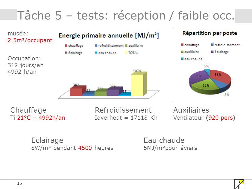 35 Tâche 5 – tests: réception / faible occ.
