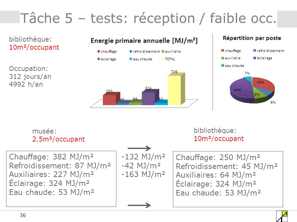 36 Tâche 5 – tests: réception / faible occ.