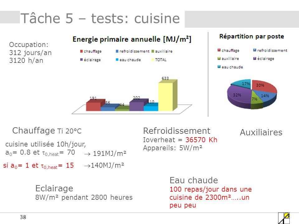 38 Tâche 5 – tests: cuisine Chauffage Ti 20°C Refroidissement Ioverheat = 36570 Kh Appareils: 5W/m² Eclairage 8W/m² pendant 2800 heures Auxiliaires Eau chaude 100 repas/jour dans une cuisine de 2300m²…..un peu peu Occupation: 312 jours/an 3120 h/an cuisine utilisée 10h/jour, a 0 = 0.8 et 0,heat = 70 si a 0 = 1 et 0,heat = 15 191MJ/m² 140MJ/m²