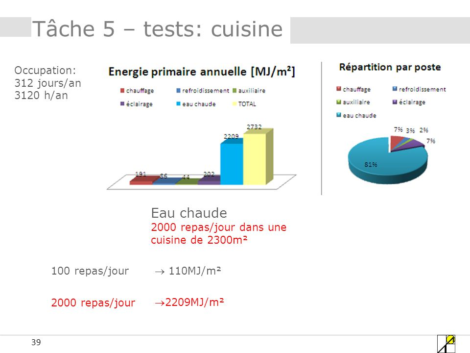 39 Tâche 5 – tests: cuisine Eau chaude 2000 repas/jour dans une cuisine de 2300m² Occupation: 312 jours/an 3120 h/an 100 repas/jour 2000 repas/jour 110MJ/m² 2209MJ/m²