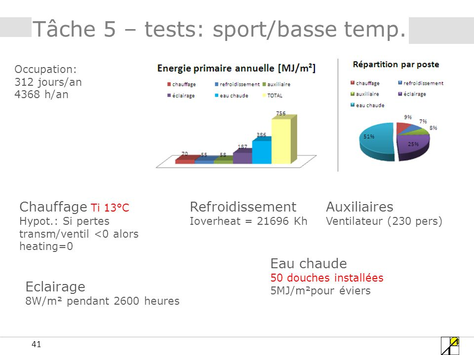 41 Tâche 5 – tests: sport/basse temp.