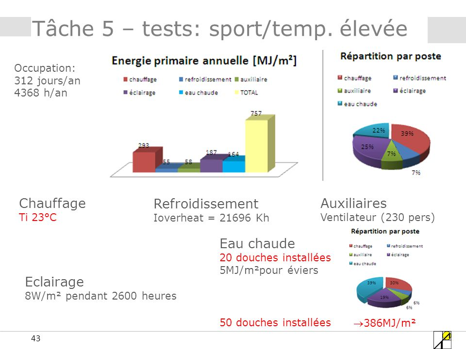 43 Tâche 5 – tests: sport/temp.