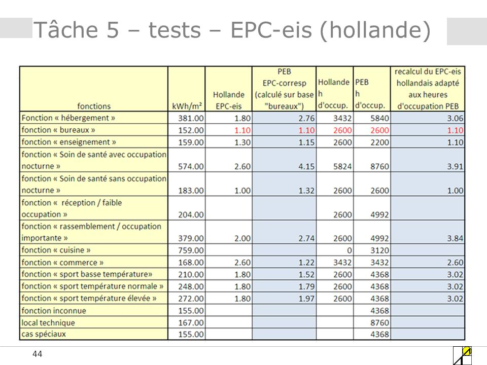 44 Tâche 5 – tests – EPC-eis (hollande)