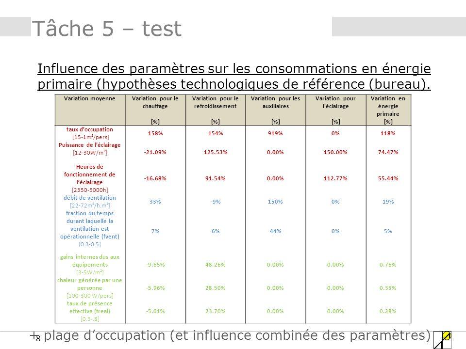 8 Tâche 5 – test Influence des paramètres sur les consommations en énergie primaire (hypothèses technologiques de référence (bureau).