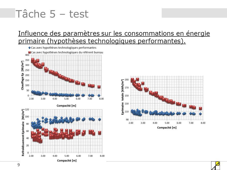 9 Tâche 5 – test Influence des paramètres sur les consommations en énergie primaire (hypothèses technologiques performantes).