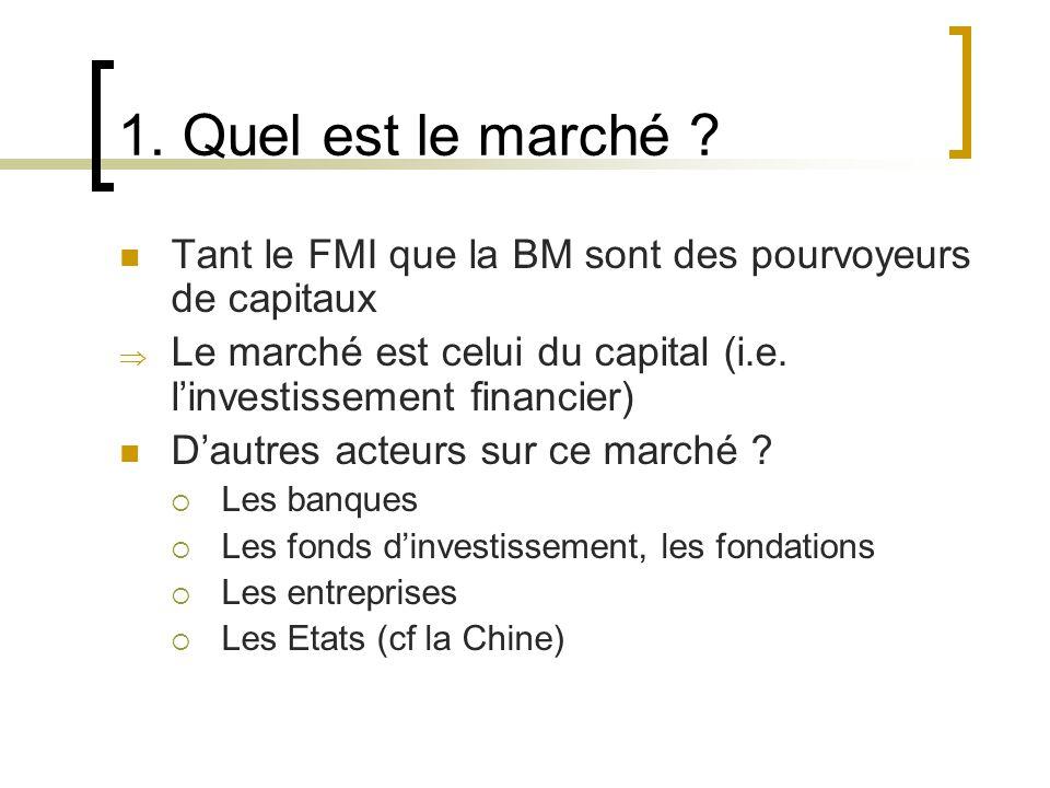 Demande Qui représente la demande pour le FMI & la BM .