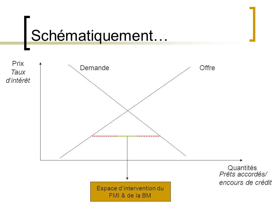 Schématiquement… Quantités Prêts accordés/ encours de crédit Prix Taux dintérêt OffreDemande Espace dintervention du FMI & de la BM