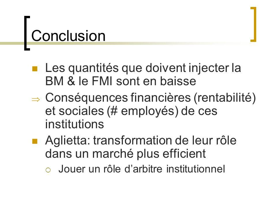 Conclusion Les quantités que doivent injecter la BM & le FMI sont en baisse Conséquences financières (rentabilité) et sociales (# employés) de ces institutions Aglietta: transformation de leur rôle dans un marché plus efficient Jouer un rôle darbitre institutionnel