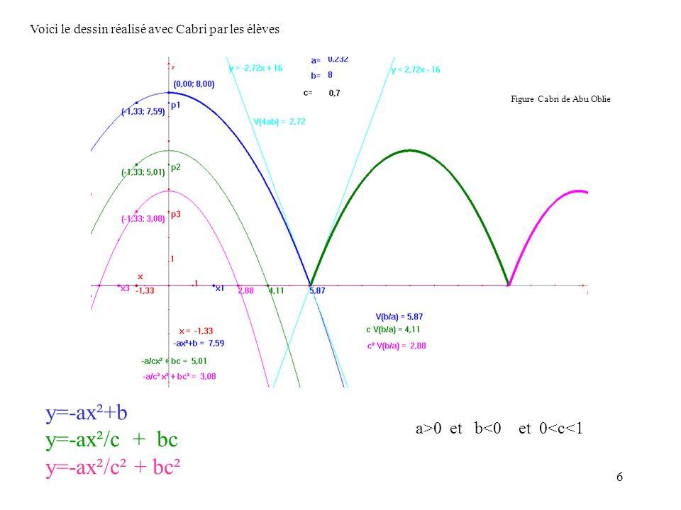 6 Voici le dessin réalisé avec Cabri par les élèves y=-ax²+b y=-ax²/c + bc y=-ax²/c² + bc² a>0 et b<0 et 0<c<1 Figure Cabri de Abu Oblie