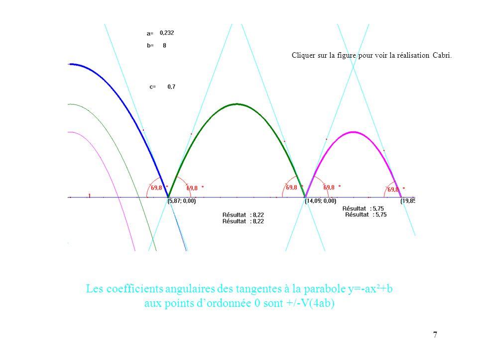 7 Les coefficients angulaires des tangentes à la parabole y=-ax²+b aux points dordonnée 0 sont +/-V(4ab) Cliquer sur la figure pour voir la réalisatio