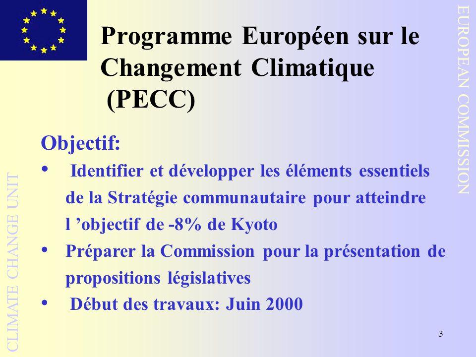 3 EUROPEAN COMMISSION CLIMATE CHANGE UNIT Objectif: Identifier et développer les éléments essentiels de la Stratégie communautaire pour atteindre l objectif de -8% de Kyoto Préparer la Commission pour la présentation de propositions législatives Début des travaux: Juin 2000 Programme Européen sur le Changement Climatique (PECC)